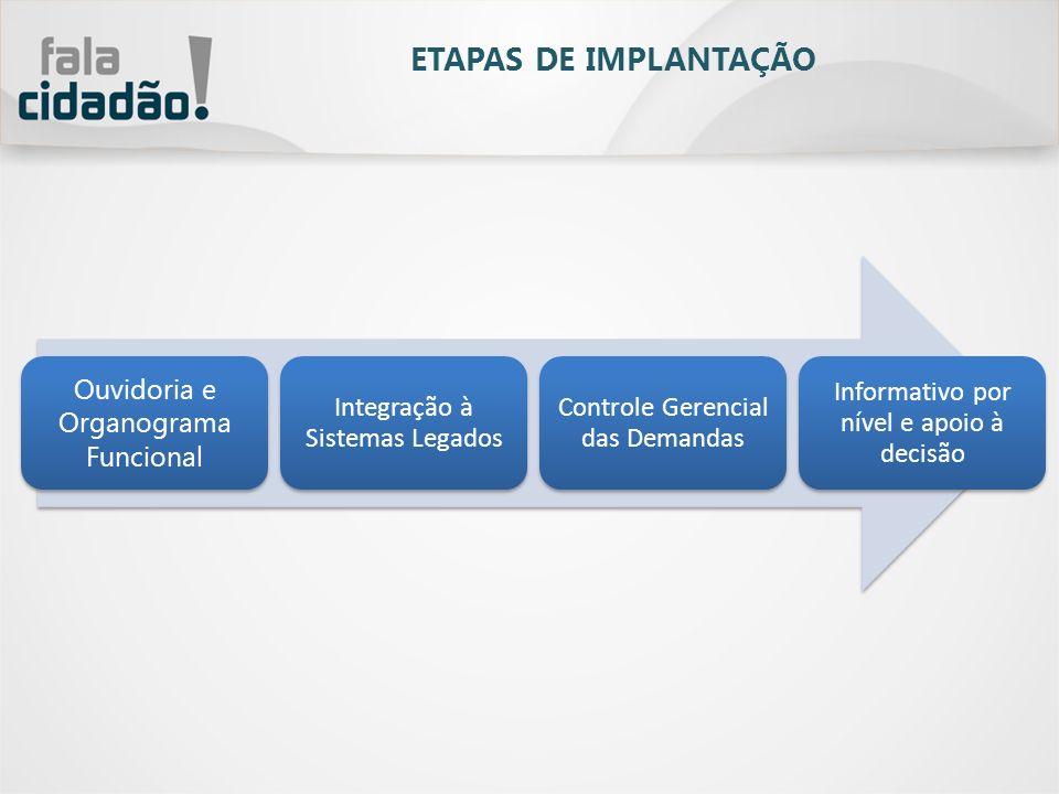 Ouvidoria e Organograma Funcional Integração à Sistemas Legados Controle Gerencial das Demandas Informativo por nível e apoio à decisão ETAPAS DE IMPL