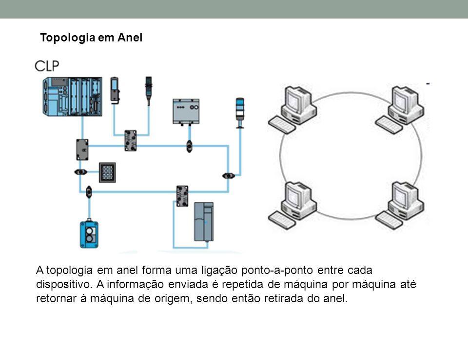 Topologia em Anel A topologia em anel forma uma ligação ponto-a-ponto entre cada dispositivo. A informação enviada é repetida de máquina por máquina a