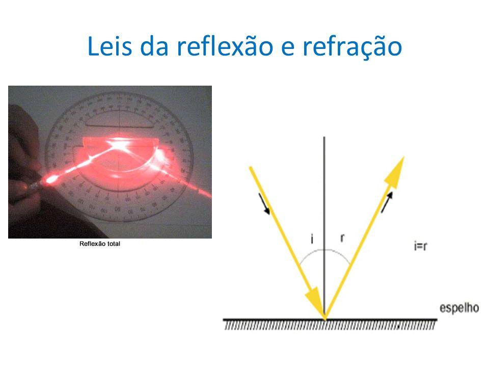 Leis da reflexão e refração