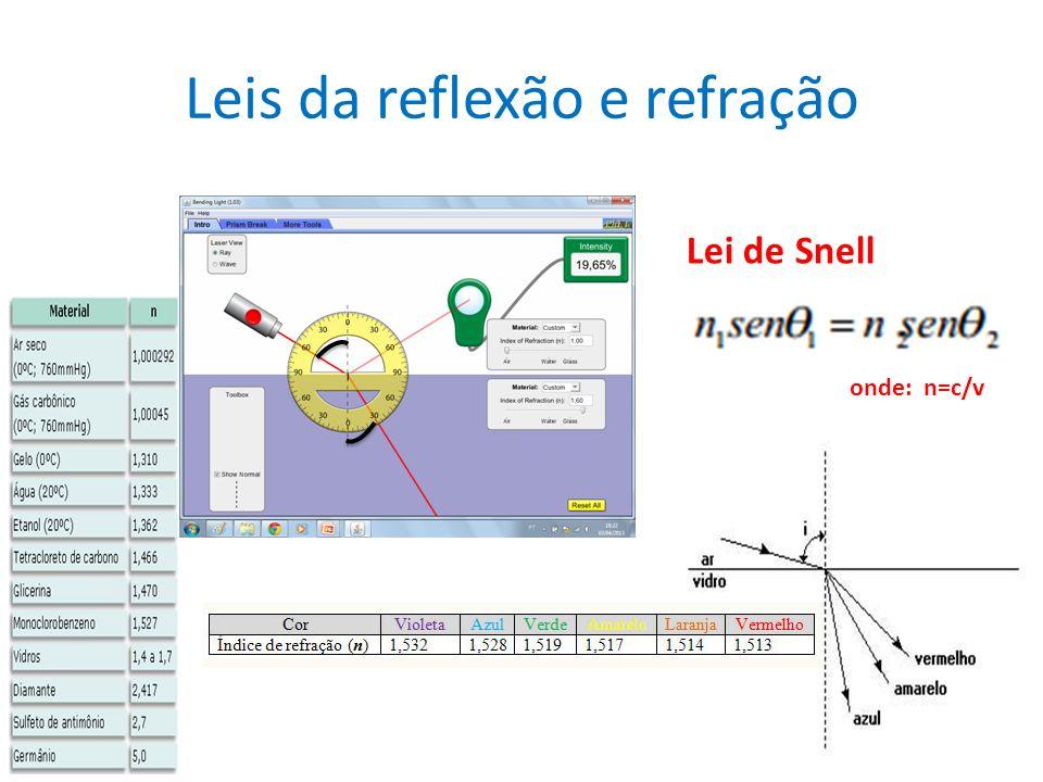 Lei de Snell onde: n=c/v
