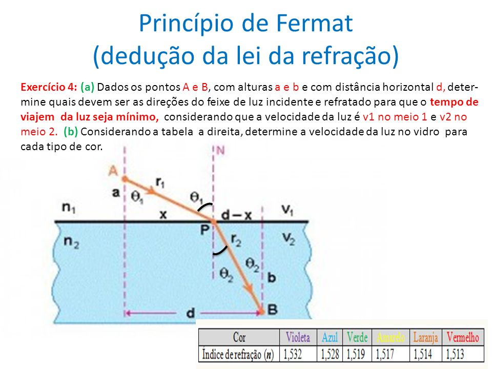 Princípio de Fermat (dedução da lei da refração) Exercício 4: (a) Dados os pontos A e B, com alturas a e b e com distância horizontal d, deter- mine quais devem ser as direções do feixe de luz incidente e refratado para que o tempo de viajem da luz seja mínimo, considerando que a velocidade da luz é v1 no meio 1 e v2 no meio 2.