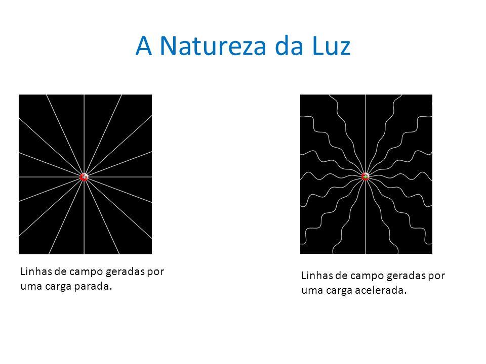 A Natureza da Luz Linhas de campo geradas por uma carga parada. Linhas de campo geradas por uma carga acelerada.