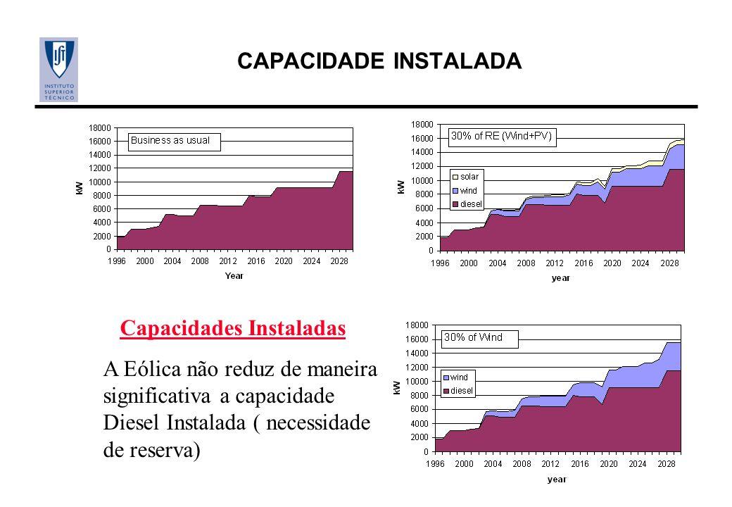 CAPACIDADE INSTALADA Capacidades Instaladas A Eólica não reduz de maneira significativa a capacidade Diesel Instalada ( necessidade de reserva)