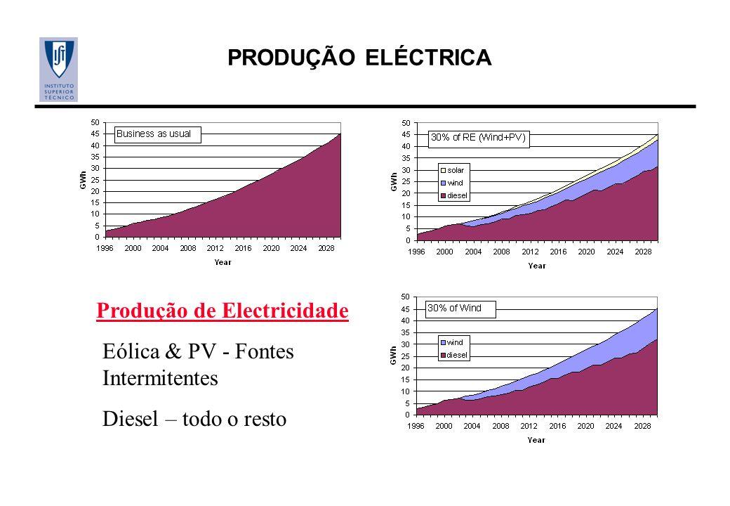 PRODUÇÃO ELÉCTRICA Produção de Electricidade Eólica & PV - Fontes Intermitentes Diesel – todo o resto
