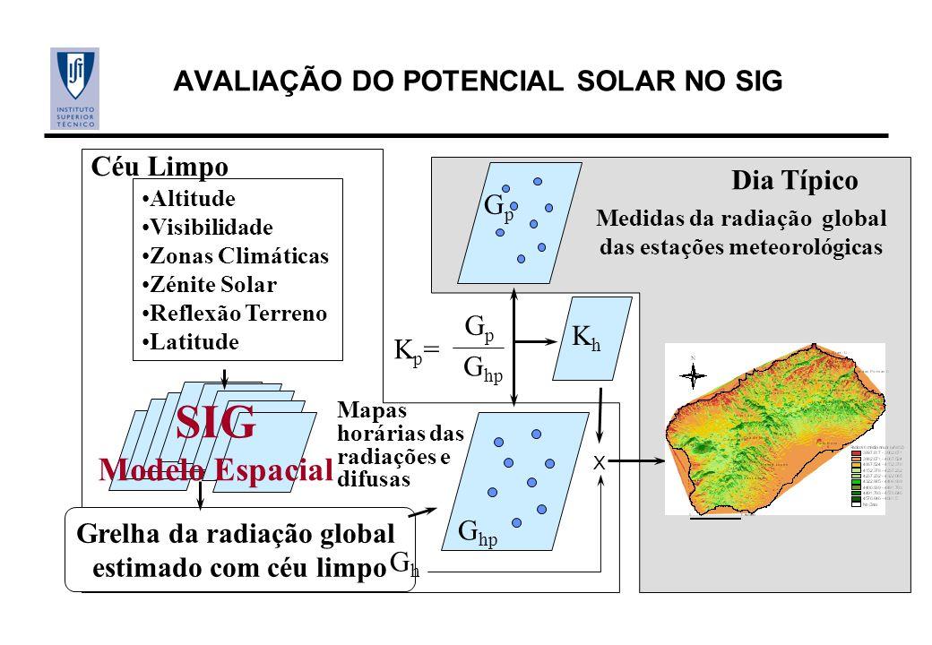 Altitude Visibilidade Zonas Climáticas Zénite Solar Reflexão Terreno Latitude Grelha da radiação global estimado com céu limpo SIG Modelo Espacial Medidas da radiação global das estações meteorológicas G hp GpGp GpGp Kp=Kp= KhKh X Céu Limpo Dia Típico Mapas horárias das radiações e difusas GhGh AVALIAÇÃO DO POTENCIAL SOLAR NO SIG