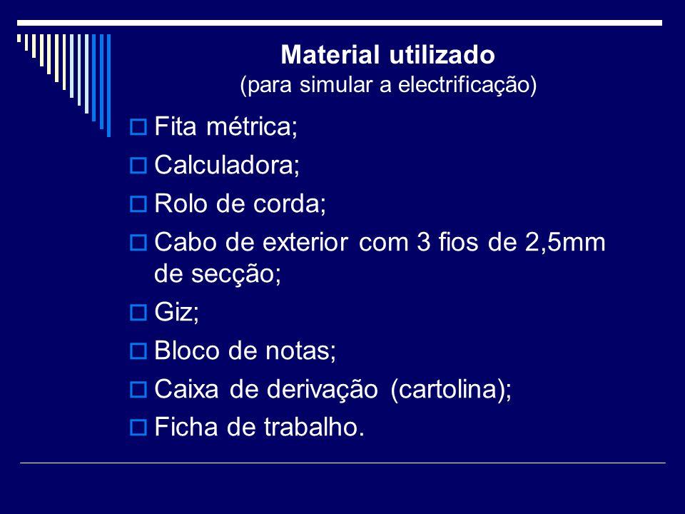 Material utilizado (para simular a electrificação) Fita métrica; Calculadora; Rolo de corda; Cabo de exterior com 3 fios de 2,5mm de secção; Giz; Bloc