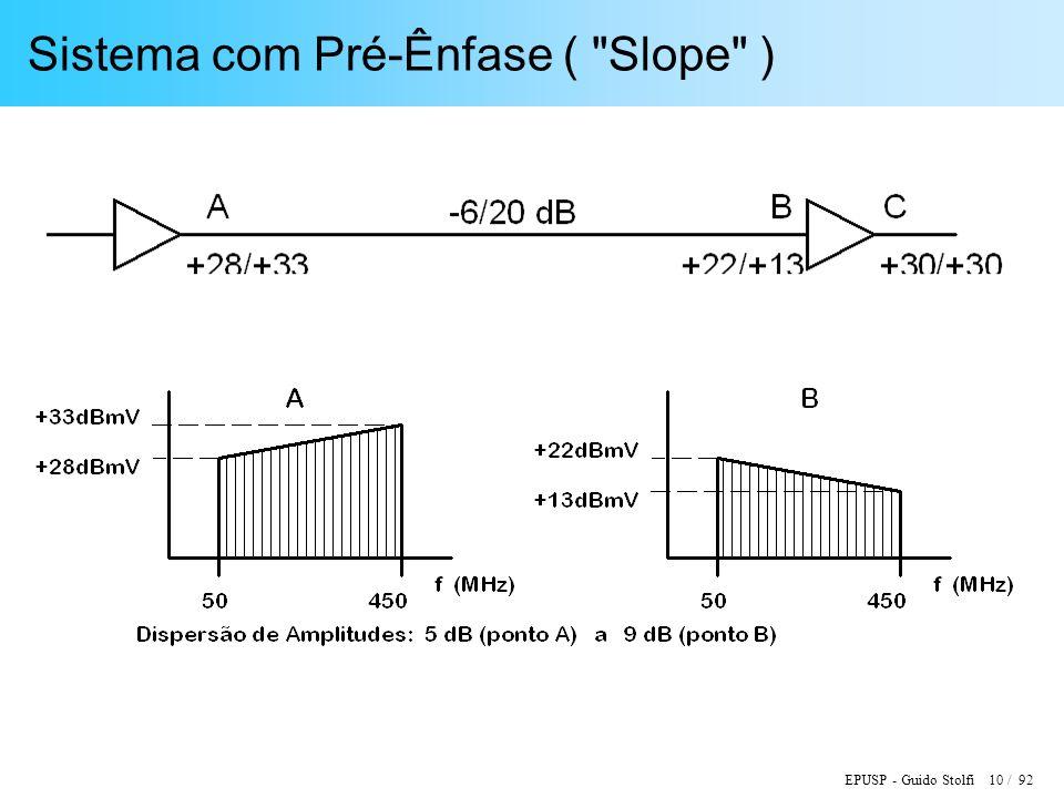 EPUSP - Guido Stolfi 10 / 92 Sistema com Pré-Ênfase (