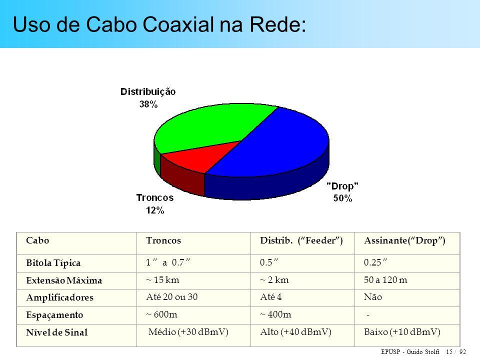 EPUSP - Guido Stolfi 15 / 92 Uso de Cabo Coaxial na Rede: CaboTroncosDistrib. (Feeder)Assinante(Drop) Bitola Típica 1 a 0.7 0.5 0.25 Extensão Máxima ~