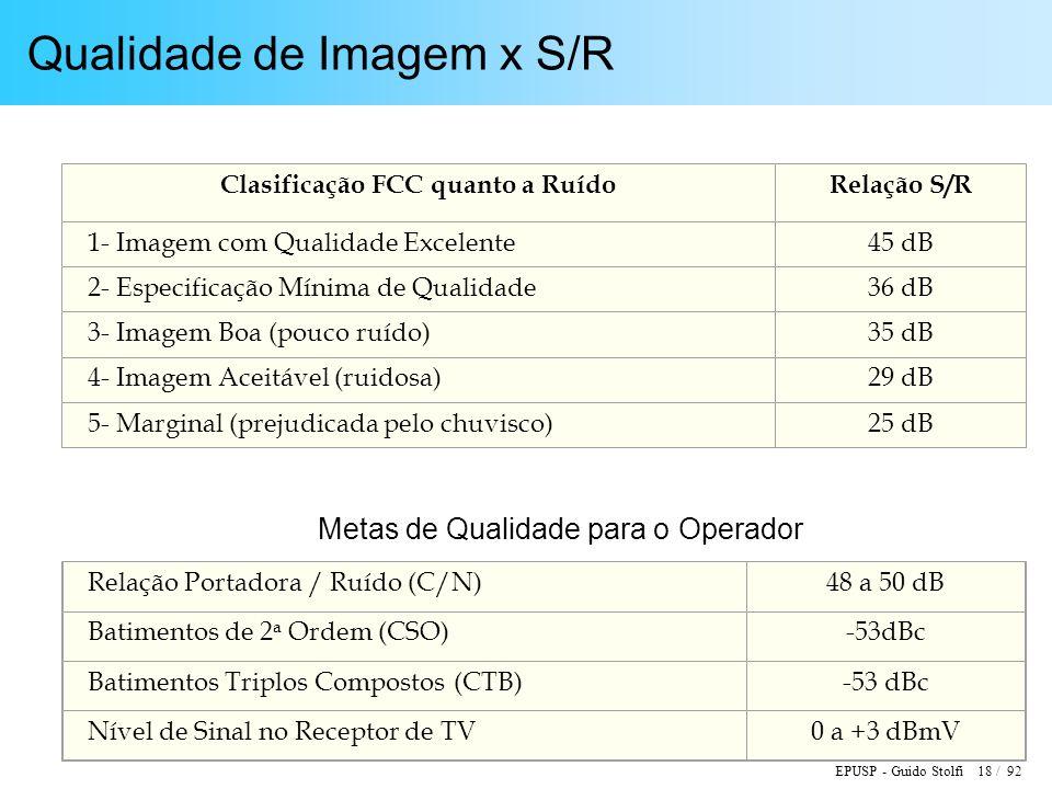 EPUSP - Guido Stolfi 18 / 92 Qualidade de Imagem x S/R Clasificação FCC quanto a RuídoRelação S/R 1- Imagem com Qualidade Excelente45 dB 2- Especificação Mínima de Qualidade36 dB 3- Imagem Boa (pouco ruído)35 dB 4- Imagem Aceitável (ruidosa)29 dB 5- Marginal (prejudicada pelo chuvisco)25 dB Relação Portadora / Ruído (C/N)48 a 50 dB Batimentos de 2 a Ordem (CSO)-53dBc Batimentos Triplos Compostos (CTB)-53 dBc Nível de Sinal no Receptor de TV0 a +3 dBmV Metas de Qualidade para o Operador