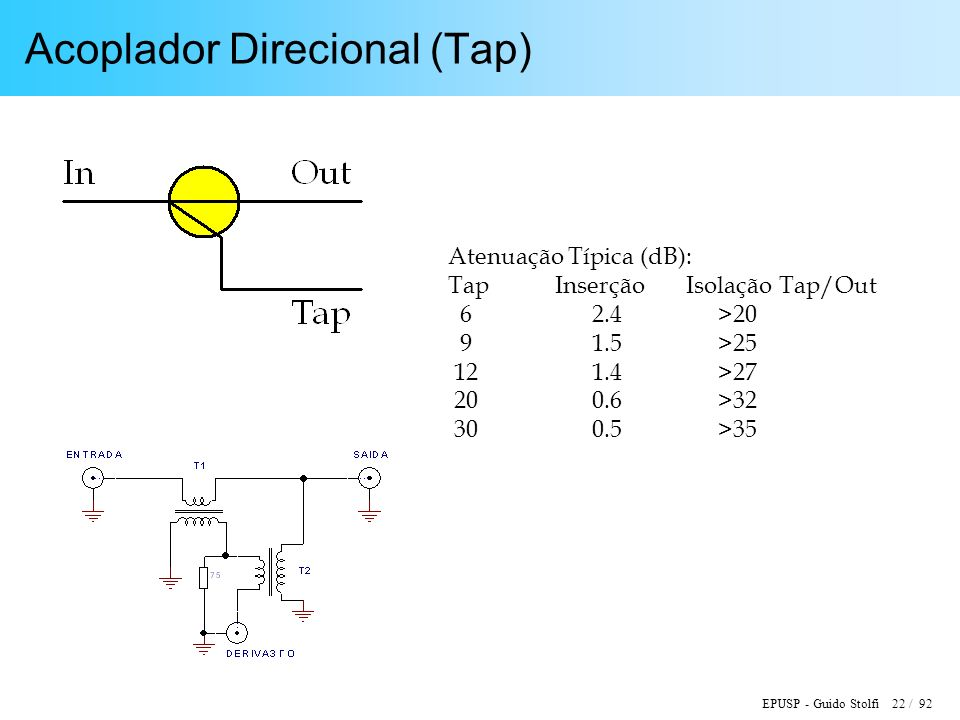 EPUSP - Guido Stolfi 22 / 92 Acoplador Direcional (Tap) Atenuação Típica (dB): Tap Inserção Isolação Tap/Out 6 2.4 >20 9 1.5 >25 12 1.4 >27 20 0.6 >32 30 0.5 >35