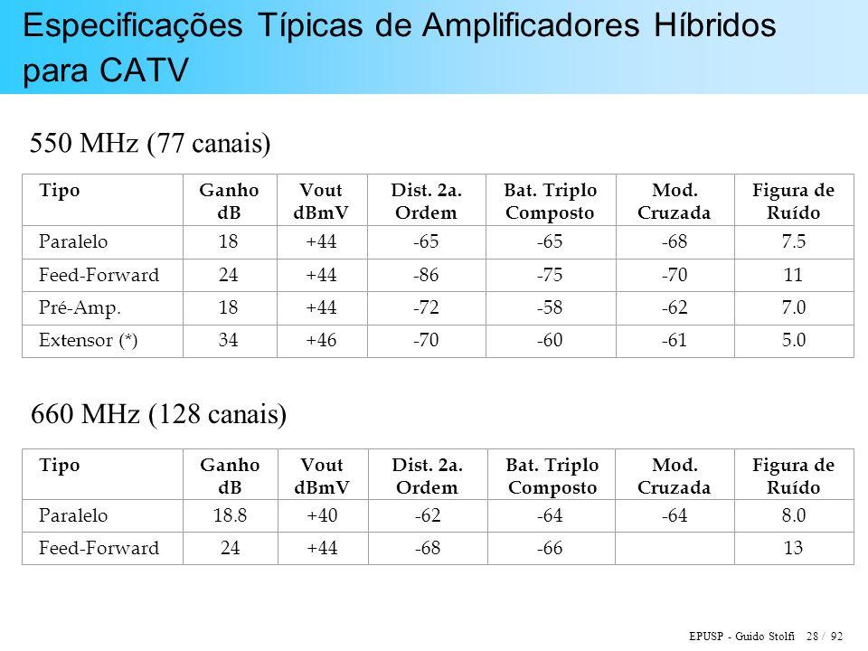 EPUSP - Guido Stolfi 28 / 92 Especificações Típicas de Amplificadores Híbridos para CATV TipoGanho dB Vout dBmV Dist. 2a. Ordem Bat. Triplo Composto M