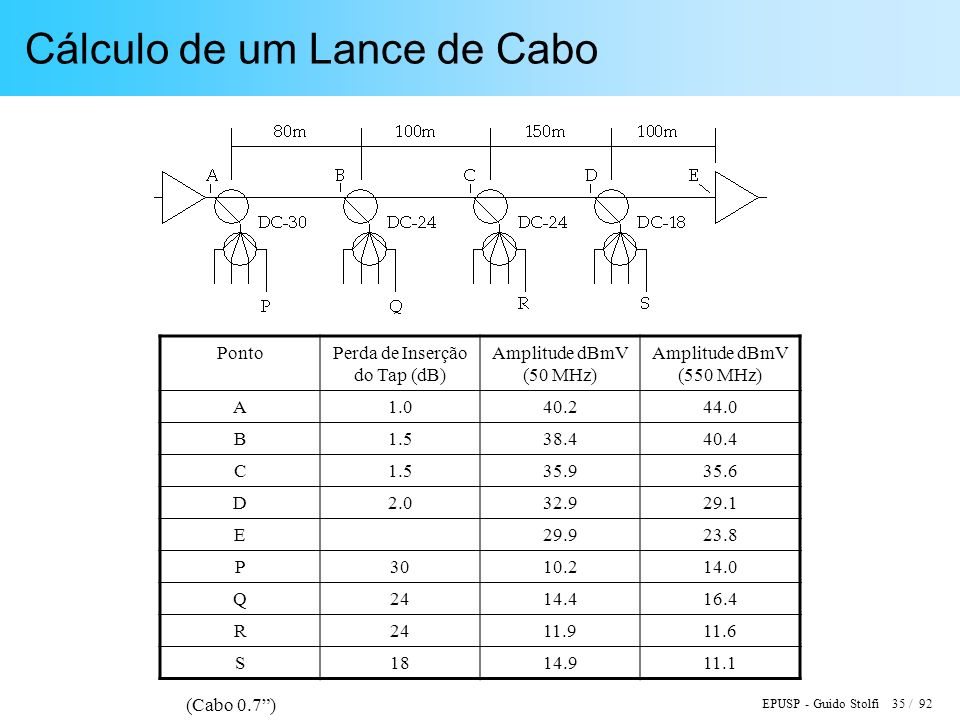 EPUSP - Guido Stolfi 35 / 92 Cálculo de um Lance de Cabo PontoPerda de Inserção do Tap (dB) Amplitude dBmV (50 MHz) Amplitude dBmV (550 MHz) A1.040.244.0 B1.538.440.4 C1.535.935.6 D2.032.929.1 E29.923.8 P3010.214.0 Q2414.416.4 R2411.911.6 S1814.911.1 (Cabo 0.7)