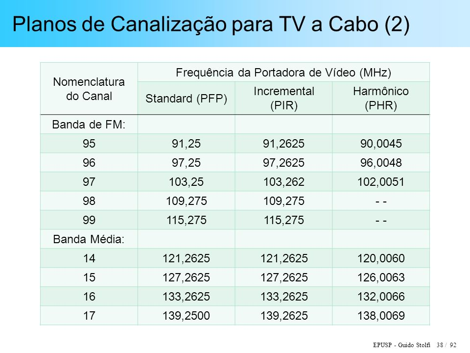 EPUSP - Guido Stolfi 38 / 92 Planos de Canalização para TV a Cabo (2) Nomenclatura do Canal Frequência da Portadora de Vídeo (MHz) Standard (PFP) Incremental (PIR) Harmônico (PHR) Banda de FM: 9591,2591,262590,0045 9697,2597,262596,0048 97103,25103,262102,0051 98109,275 - 99115,275 - Banda Média: 14121,2625 120,0060 15127,2625 126,0063 16133,2625 132,0066 17139,2500139,2625138,0069