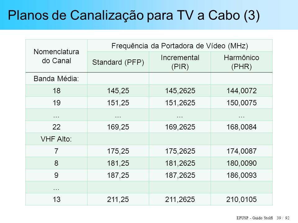 EPUSP - Guido Stolfi 39 / 92 Planos de Canalização para TV a Cabo (3) Nomenclatura do Canal Frequência da Portadora de Vídeo (MHz) Standard (PFP) Incremental (PIR) Harmônico (PHR) Banda Média: 18145,25145,2625144,0072 19151,25151,2625150,0075...