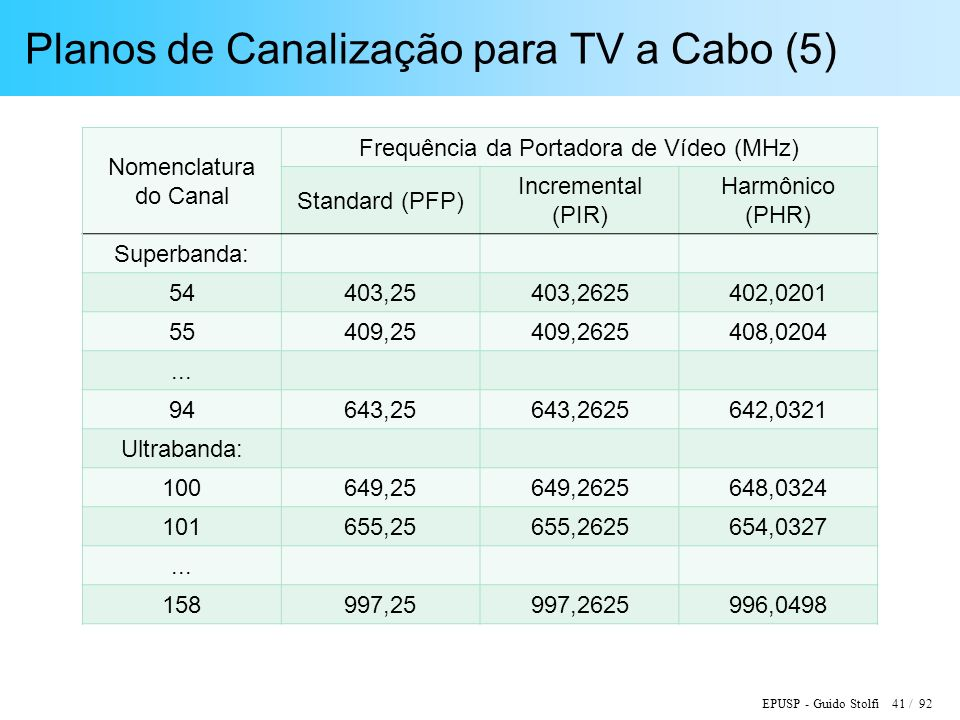 EPUSP - Guido Stolfi 41 / 92 Planos de Canalização para TV a Cabo (5) Nomenclatura do Canal Frequência da Portadora de Vídeo (MHz) Standard (PFP) Incremental (PIR) Harmônico (PHR) Superbanda: 54403,25403,2625402,0201 55409,25409,2625408,0204...