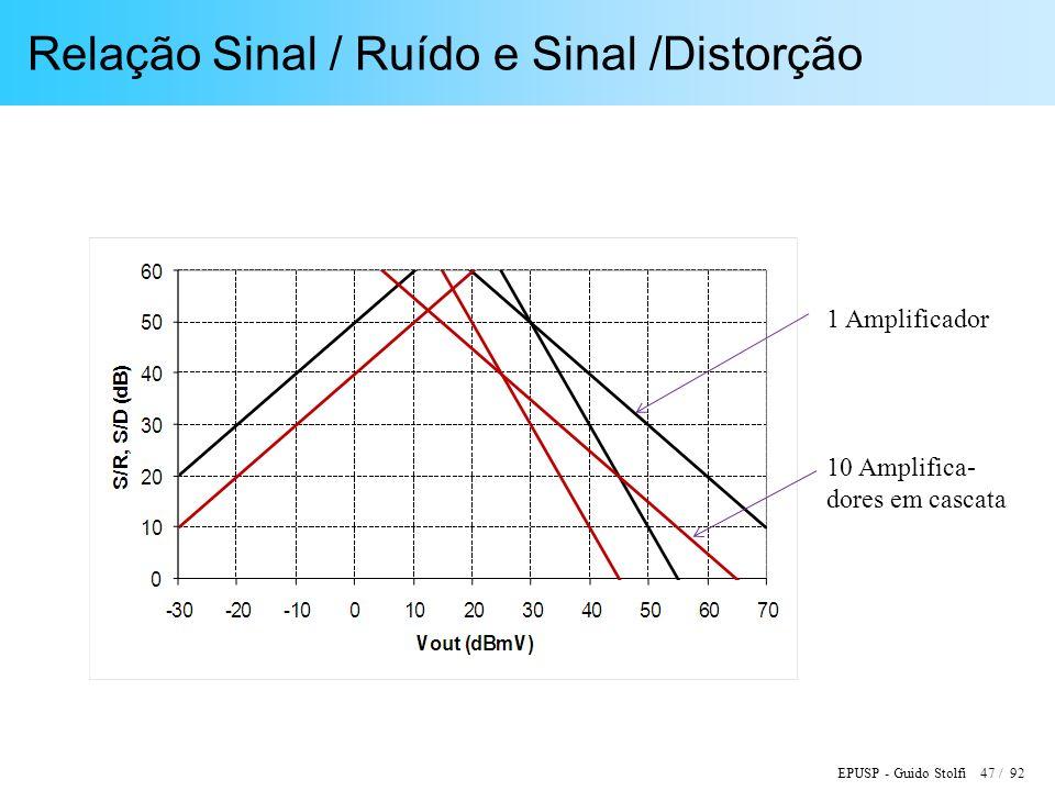 EPUSP - Guido Stolfi 47 / 92 Relação Sinal / Ruído e Sinal /Distorção 1 Amplificador 10 Amplifica- dores em cascata