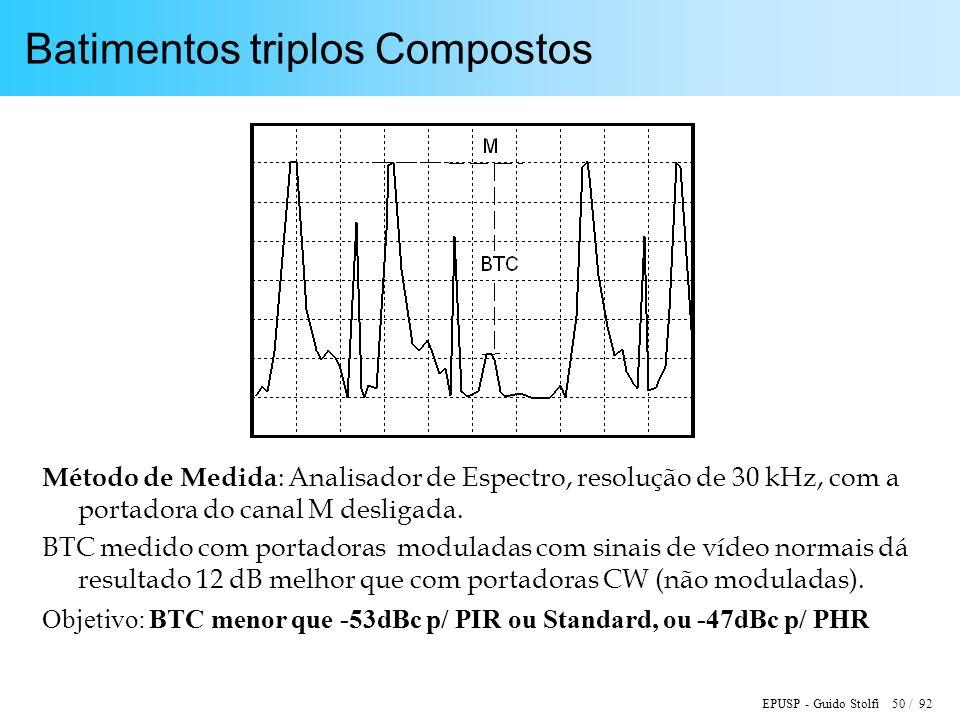 EPUSP - Guido Stolfi 50 / 92 Batimentos triplos Compostos Método de Medida : Analisador de Espectro, resolução de 30 kHz, com a portadora do canal M desligada.