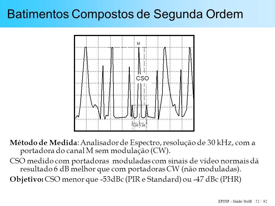 EPUSP - Guido Stolfi 52 / 92 Batimentos Compostos de Segunda Ordem Método de Medida : Analisador de Espectro, resolução de 30 kHz, com a portadora do canal M sem modulação (CW).