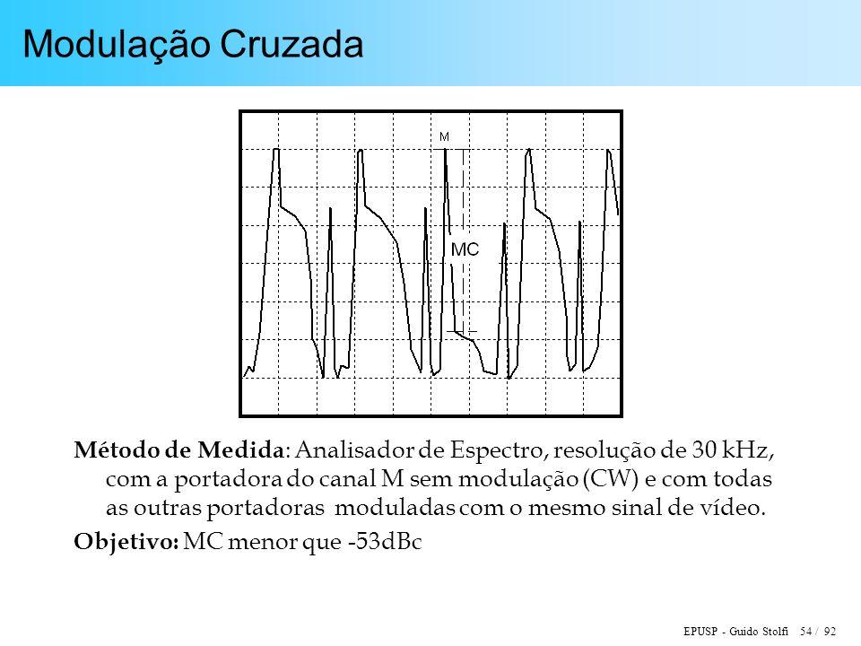 EPUSP - Guido Stolfi 54 / 92 Modulação Cruzada Método de Medida : Analisador de Espectro, resolução de 30 kHz, com a portadora do canal M sem modulação (CW) e com todas as outras portadoras moduladas com o mesmo sinal de vídeo.