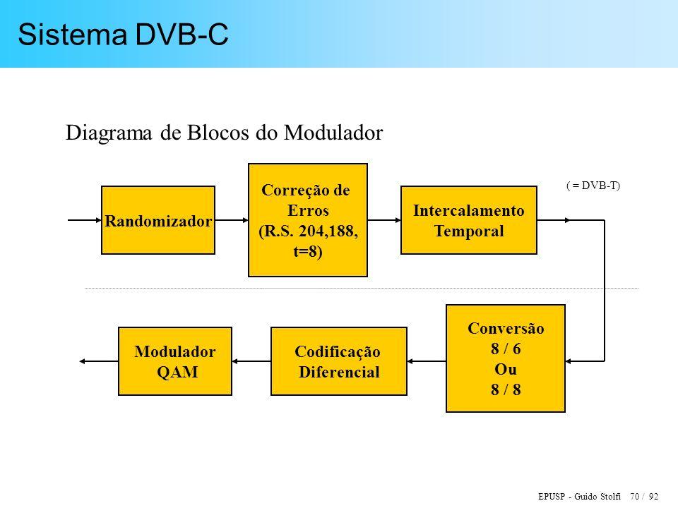 EPUSP - Guido Stolfi 70 / 92 Sistema DVB-C Diagrama de Blocos do Modulador Randomizador Correção de Erros (R.S.