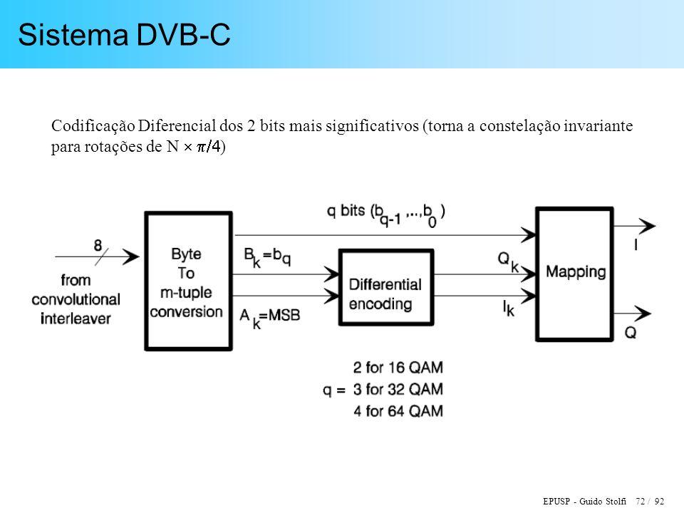 EPUSP - Guido Stolfi 72 / 92 Sistema DVB-C Codificação Diferencial dos 2 bits mais significativos (torna a constelação invariante para rotações de N )