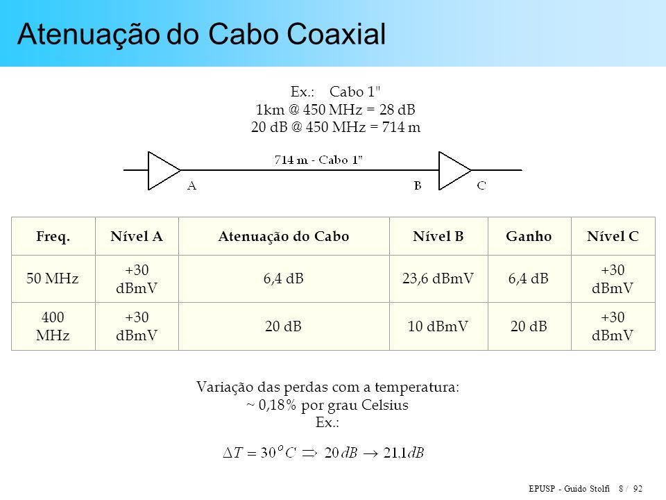 EPUSP - Guido Stolfi 8 / 92 Atenuação do Cabo Coaxial Ex.: Cabo 1 1km @ 450 MHz = 28 dB 20 dB @ 450 MHz = 714 m Freq.Nível AAtenuação do CaboNível BGanhoNível C 50 MHz +30 dBmV 6,4 dB23,6 dBmV6,4 dB +30 dBmV 400 MHz +30 dBmV 20 dB10 dBmV20 dB +30 dBmV Variação das perdas com a temperatura: ~ 0,18% por grau Celsius Ex.: