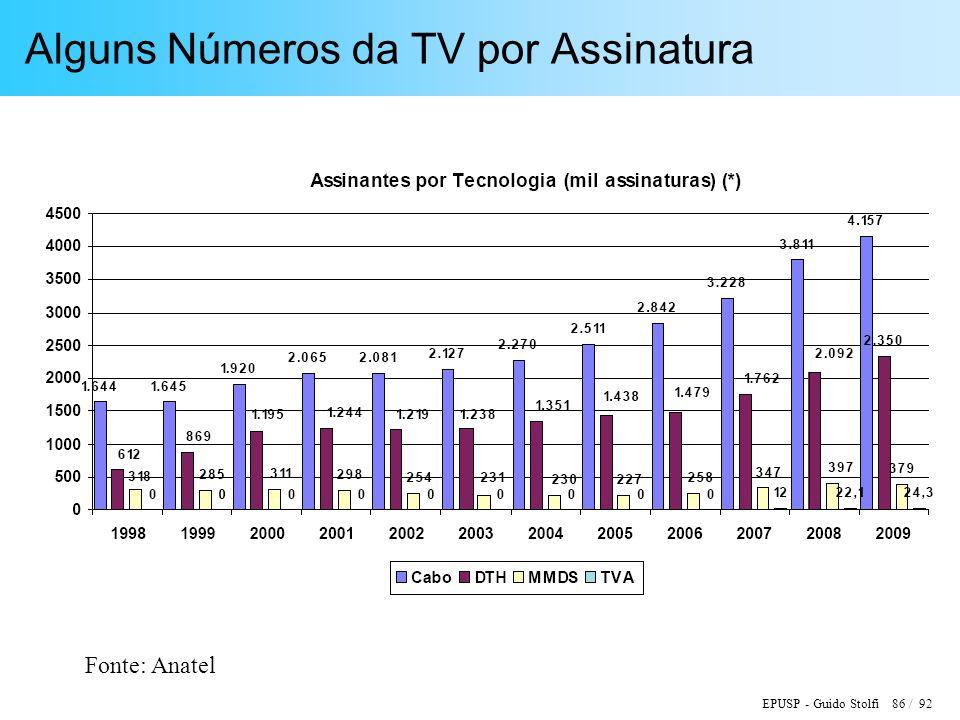 EPUSP - Guido Stolfi 86 / 92 Alguns Números da TV por Assinatura Fonte: Anatel