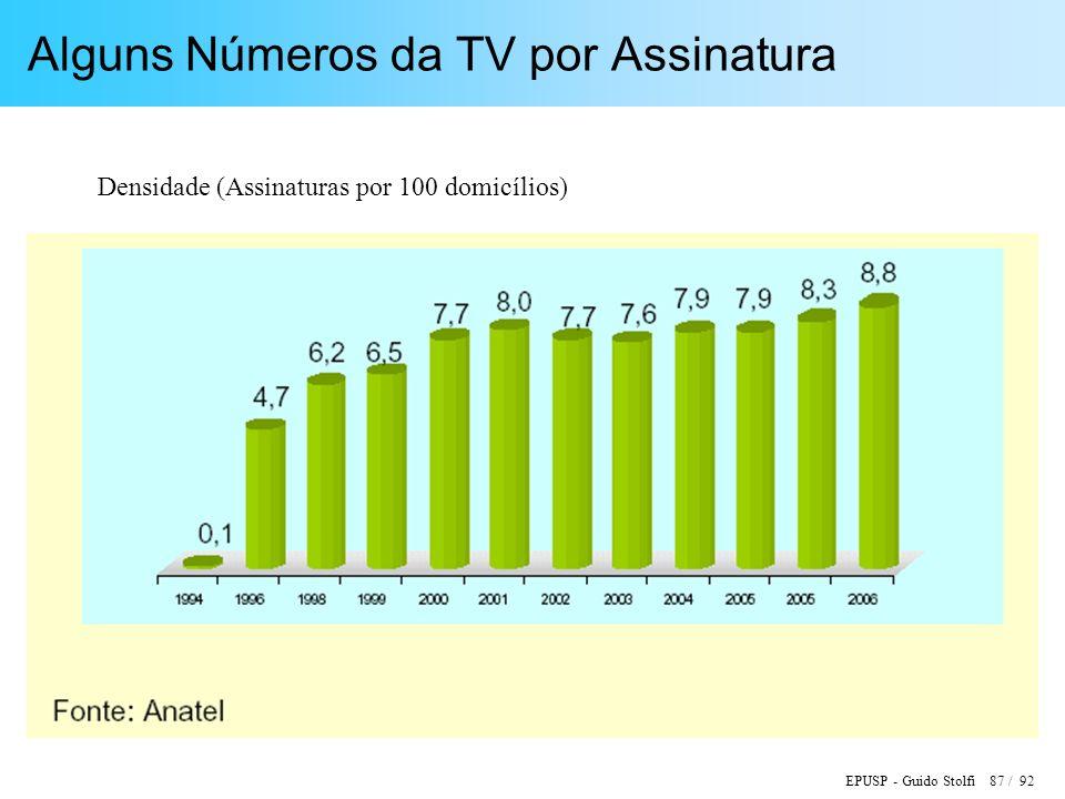 EPUSP - Guido Stolfi 87 / 92 Alguns Números da TV por Assinatura Densidade (Assinaturas por 100 domicílios)