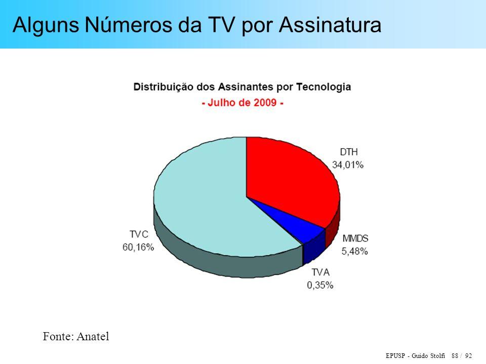 EPUSP - Guido Stolfi 88 / 92 Alguns Números da TV por Assinatura Fonte: Anatel
