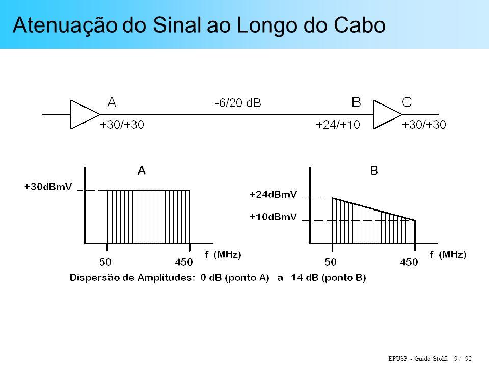 EPUSP - Guido Stolfi 30 / 92 Diagrama de Blocos de um Amplificador Bidirecional