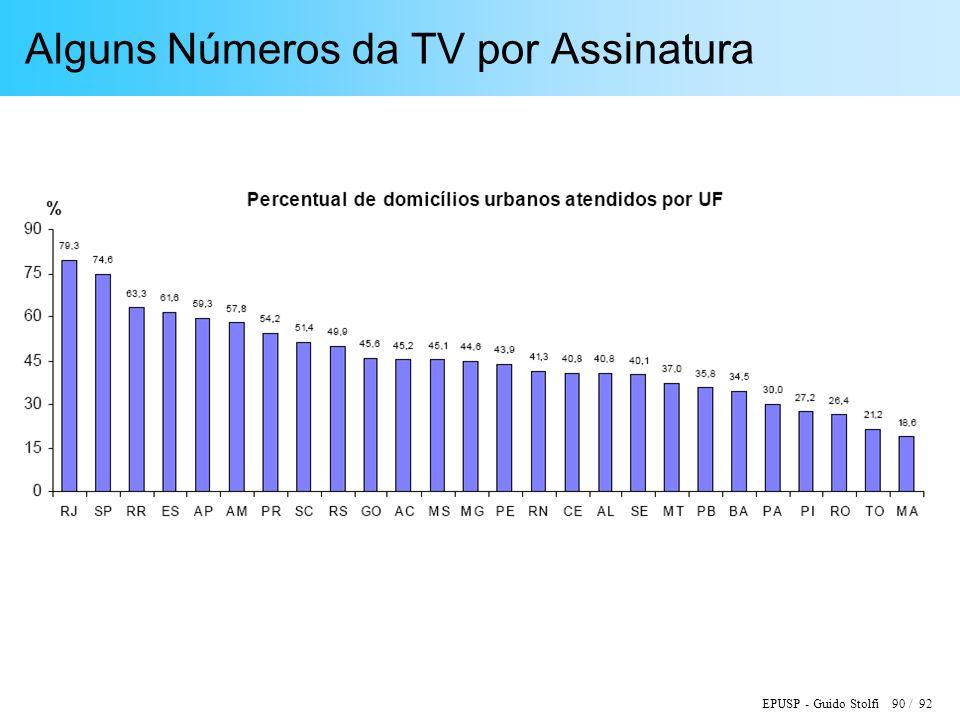 EPUSP - Guido Stolfi 90 / 92 Alguns Números da TV por Assinatura