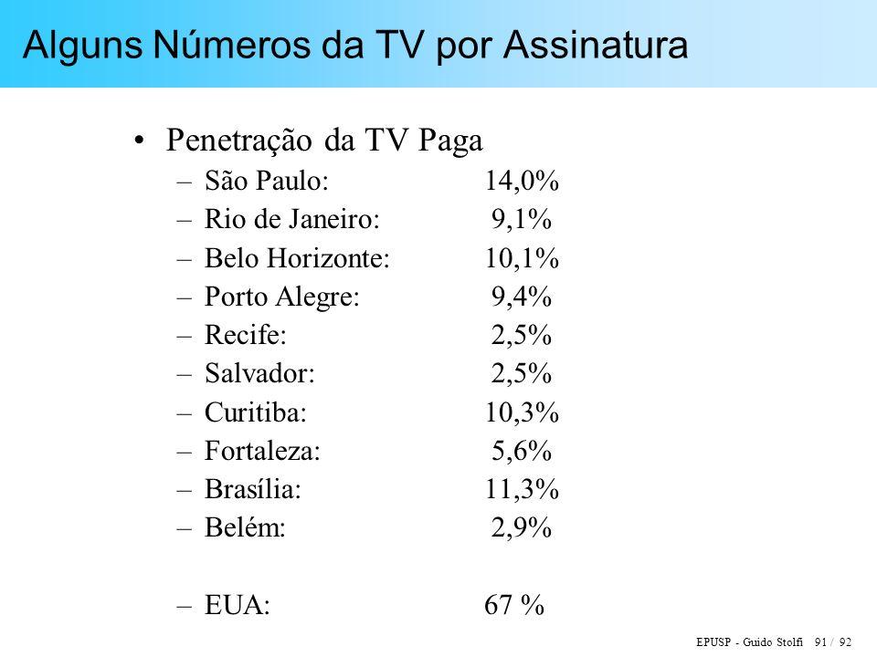 EPUSP - Guido Stolfi 91 / 92 Alguns Números da TV por Assinatura Penetração da TV Paga –São Paulo: 14,0% –Rio de Janeiro: 9,1% –Belo Horizonte:10,1% –Porto Alegre: 9,4% –Recife: 2,5% –Salvador: 2,5% –Curitiba:10,3% –Fortaleza: 5,6% –Brasília:11,3% –Belém: 2,9% –EUA:67 %