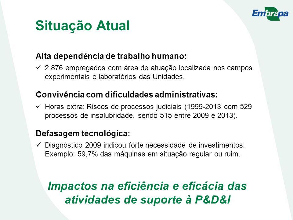 Situação Atual Alta dependência de trabalho humano: 2.876 empregados com área de atuação localizada nos campos experimentais e laboratórios das Unidades.