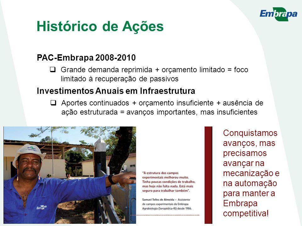 Histórico de Ações PAC-Embrapa 2008-2010 Grande demanda reprimida + orçamento limitado = foco limitado à recuperação de passivos Investimentos Anuais