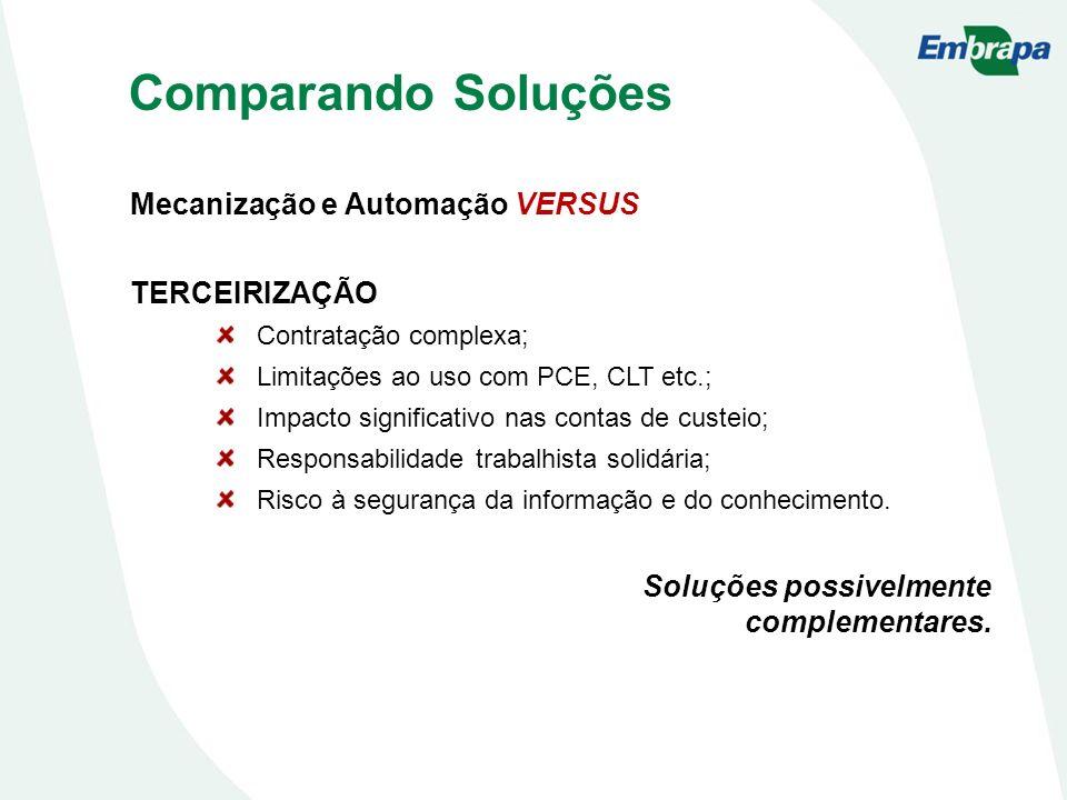 Comparando Soluções Mecanização e Automação VERSUS TERCEIRIZAÇÃO Contratação complexa; Limitações ao uso com PCE, CLT etc.; Impacto significativo nas