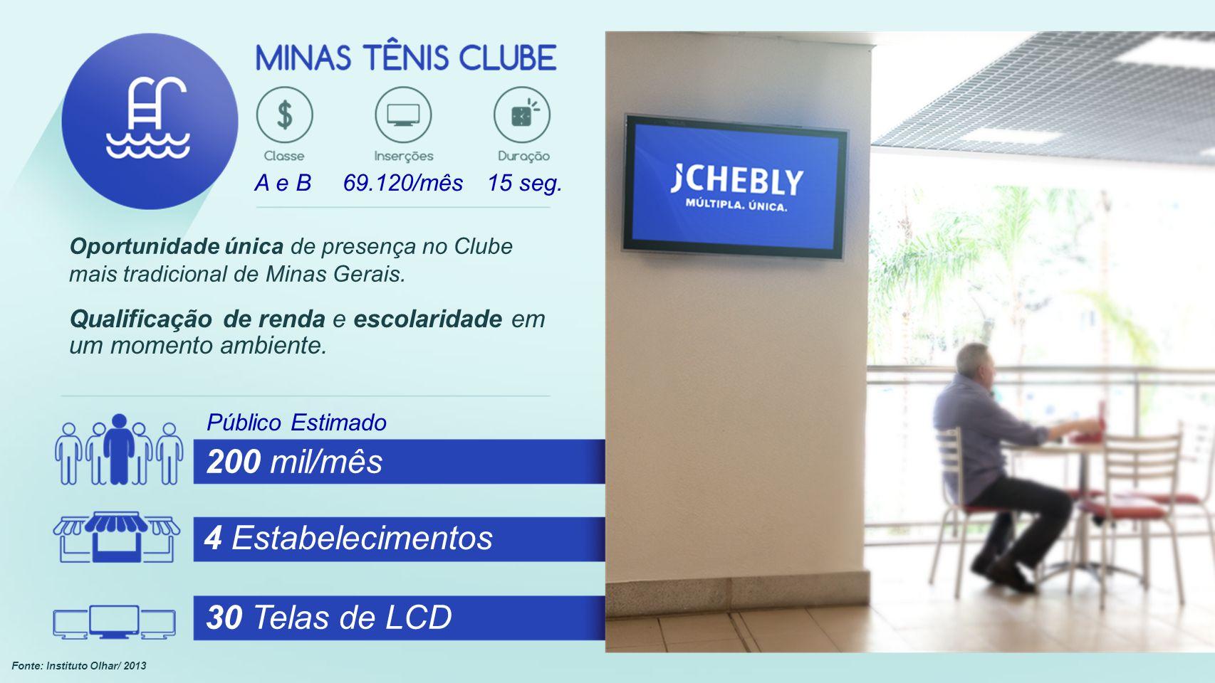 Público Estimado 200 mil/mês 4 Estabelecimentos 30 Telas de LCD A e B69.120/mês15 seg.