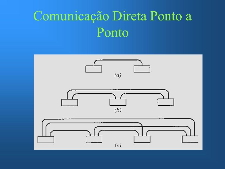Comunicação Direta Ponto a Ponto