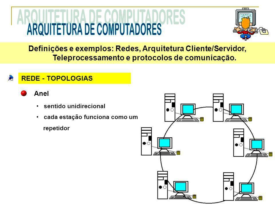 REDE - TOPOLOGIAS Anel sentido unidirecional cada estação funciona como um repetidor Definições e exemplos: Redes, Arquitetura Cliente/Servidor, Telep