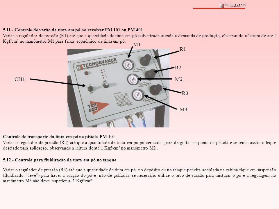 5.11 - Controle de vazão da tinta em pó no revolver PM 101 ou PM 401 Variar o regulador de pressão (R1) até que a quantidade de tinta em pó pulverizad