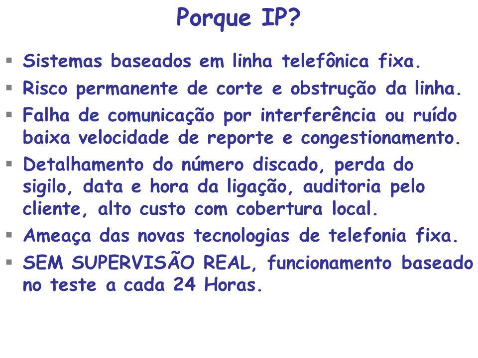 Sistemas baseados em linha telefônica fixa. Risco permanente de corte e obstrução da linha. Falha de comunicação por interferência ou ruído baixa velo