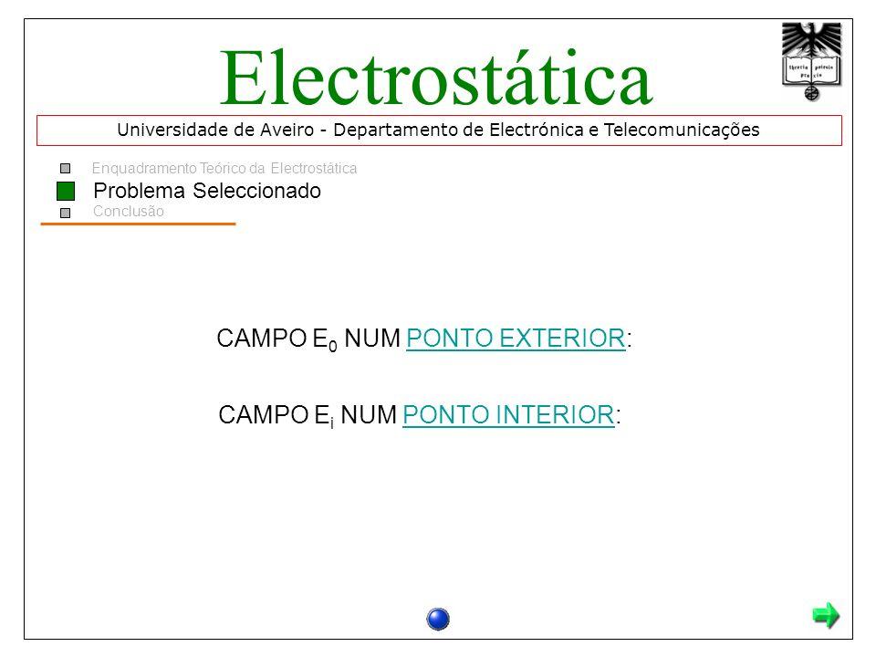 Enquadramento Teórico da Electrostática Problema Seleccionado Conclusão CAMPO E 0 NUM PONTO EXTERIOR:PONTO EXTERIOR CAMPO E i NUM PONTO INTERIOR:PONTO