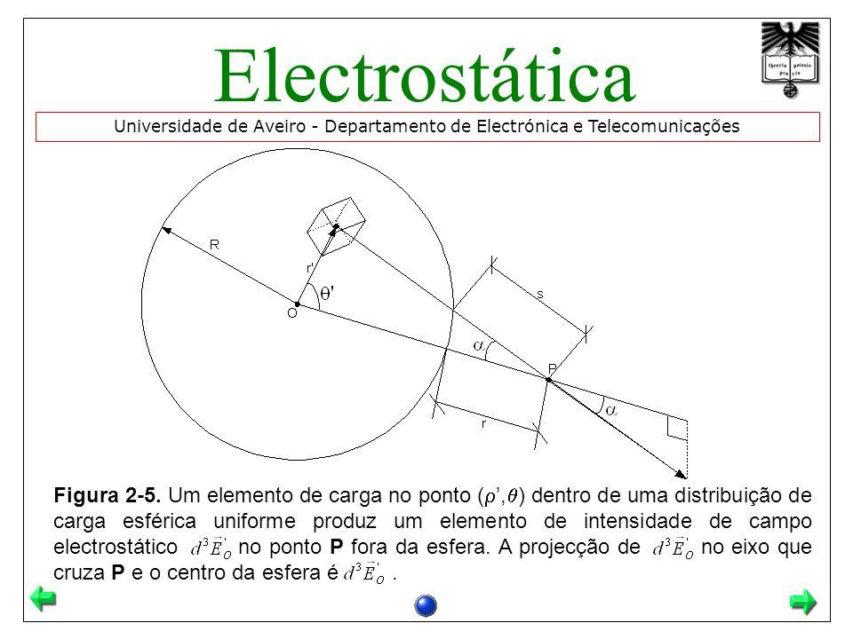 Figura 2-5. Um elemento de carga no ponto (, ) dentro de uma distribuição de carga esférica uniforme produz um elemento de intensidade de campo electr