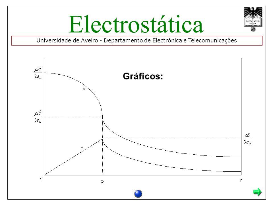 Gráficos: Universidade de Aveiro - Departamento de Electrónica e Telecomunicações Electrostática