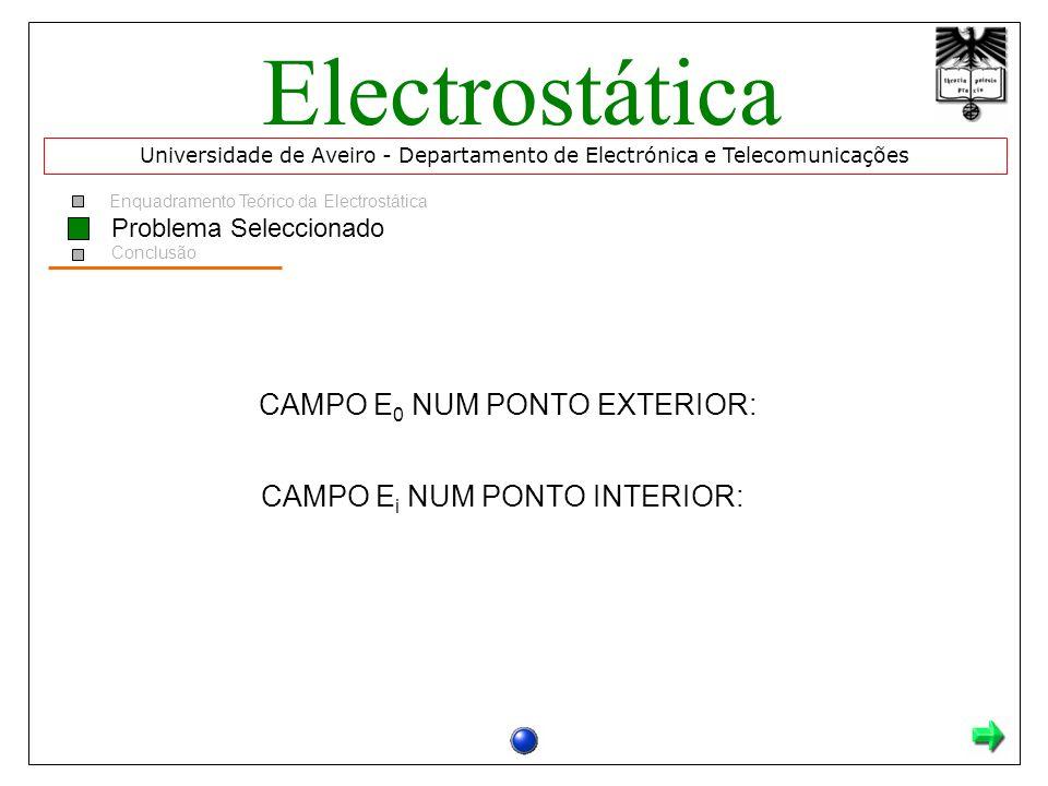 Enquadramento Teórico da Electrostática Conclusão CAMPO E 0 NUM PONTO EXTERIOR: CAMPO E i NUM PONTO INTERIOR: Problema Seleccionado Universidade de Av