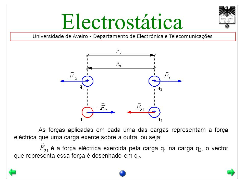Universidade de Aveiro - Departamento de Electrónica e Telecomunicações Electrostática As forças aplicadas em cada uma das cargas representam a força eléctrica que uma carga exerce sobre a outra, ou seja: é a força eléctrica exercida pela carga q 1 na carga q 2, o vector que representa essa força é desenhado em q 2.
