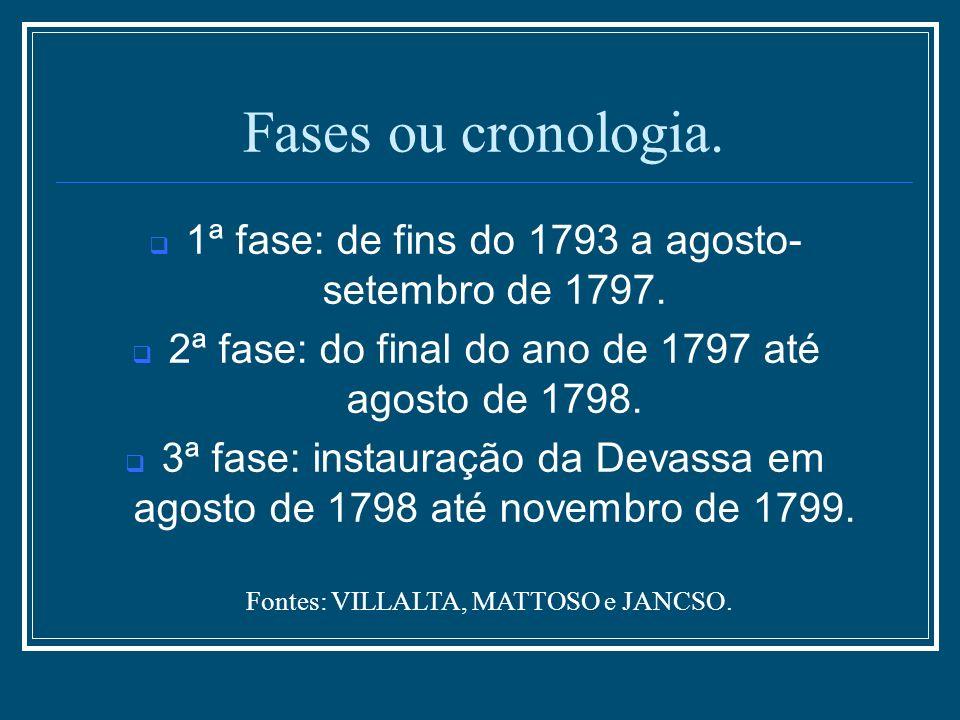 1ª fase: de fins do 1793 a agosto- setembro de 1797. 2ª fase: do final do ano de 1797 até agosto de 1798. 3ª fase: instauração da Devassa em agosto de