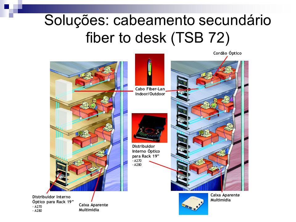 Soluções: cabeamento secundário fiber to desk (TSB 72)