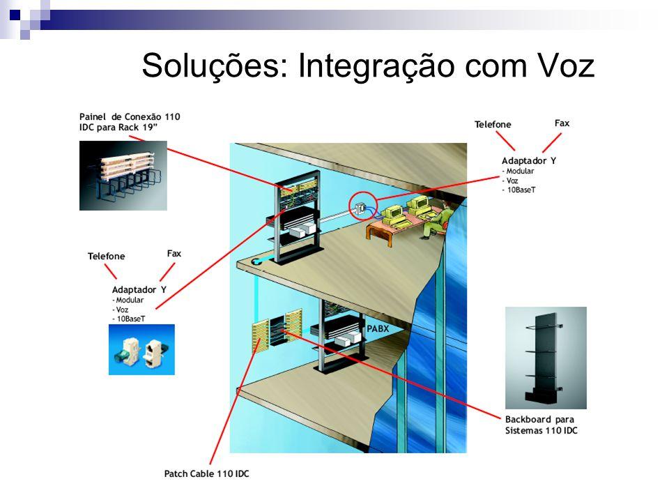 Soluções: Integração com Voz