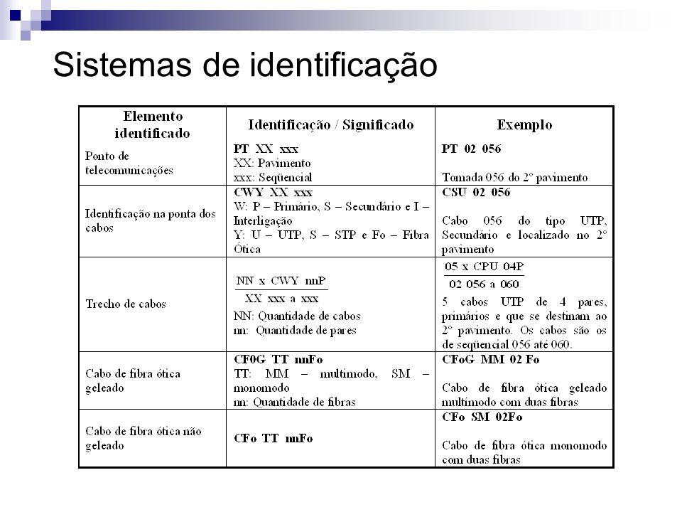 Exemplo de identificação