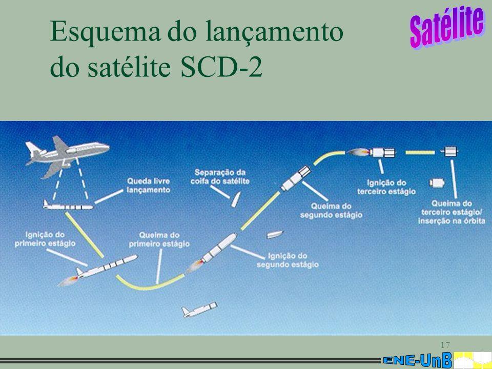 17 Esquema do lançamento do satélite SCD-2